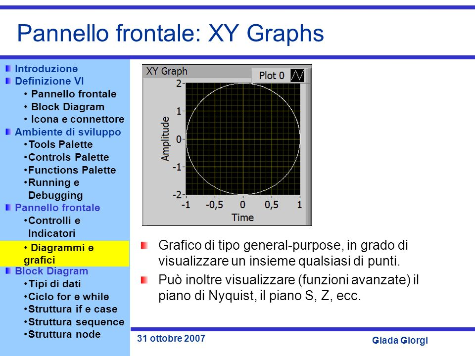 Pannello frontale: XY Graphs