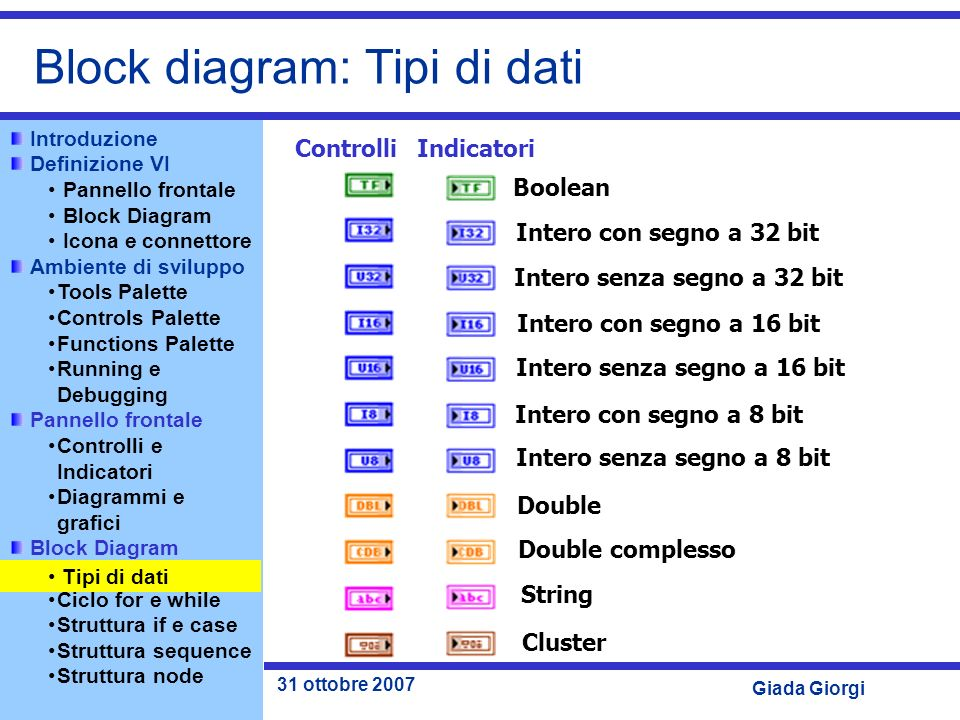 Block diagram: Tipi di dati