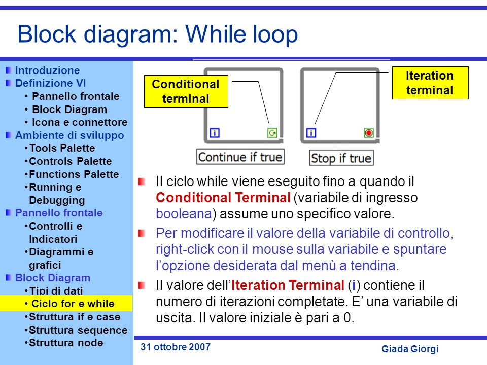 Block diagram: While loop
