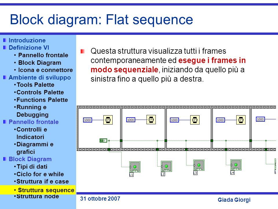 Block diagram: Flat sequence
