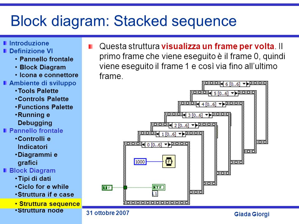 Block diagram: Stacked sequence