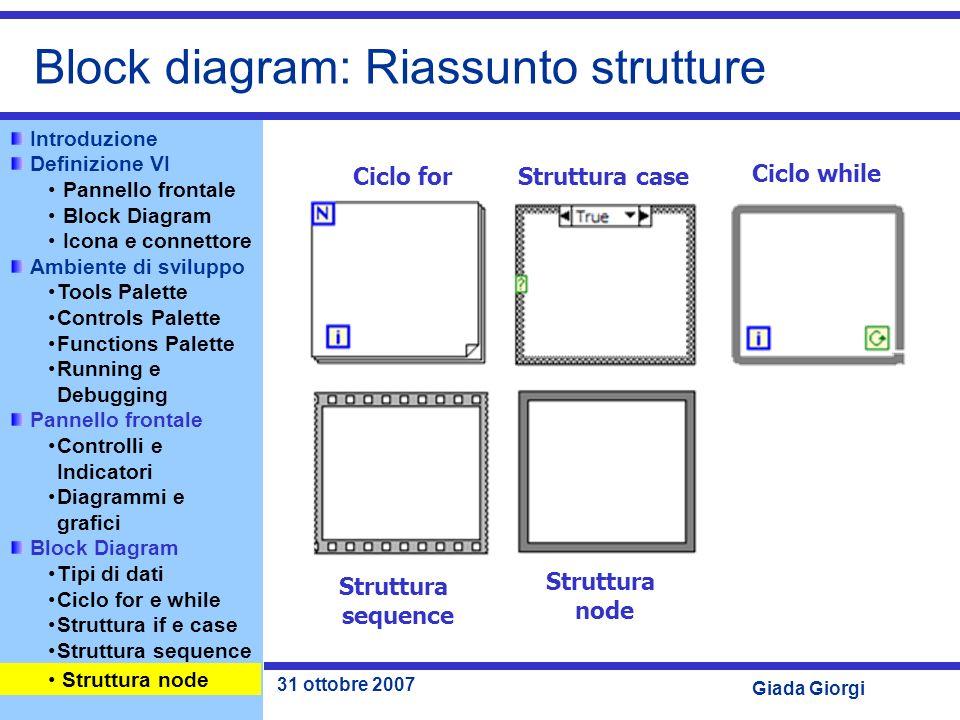 Block diagram: Riassunto strutture