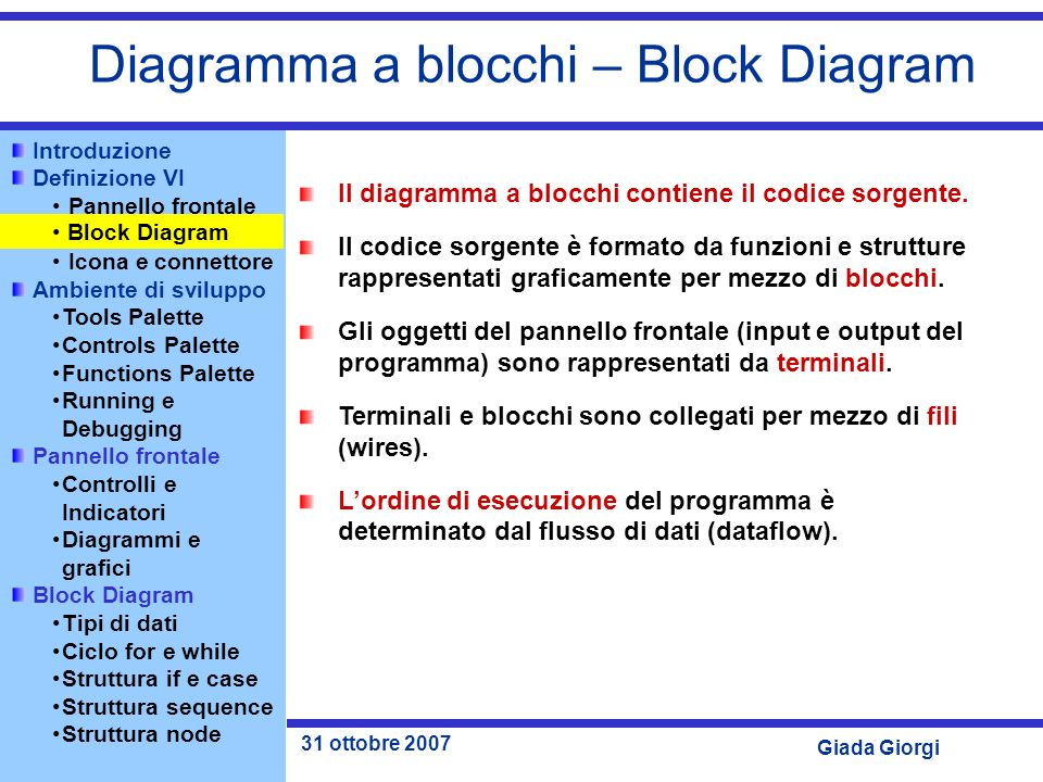 Diagramma a blocchi – Block Diagram