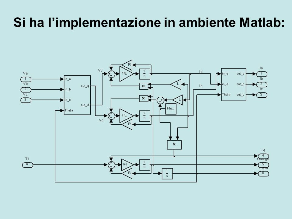 Si ha l'implementazione in ambiente Matlab: