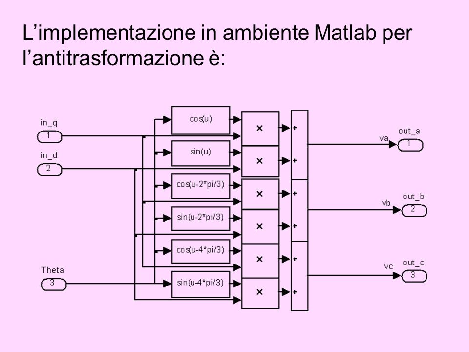 L'implementazione in ambiente Matlab per l'antitrasformazione è: