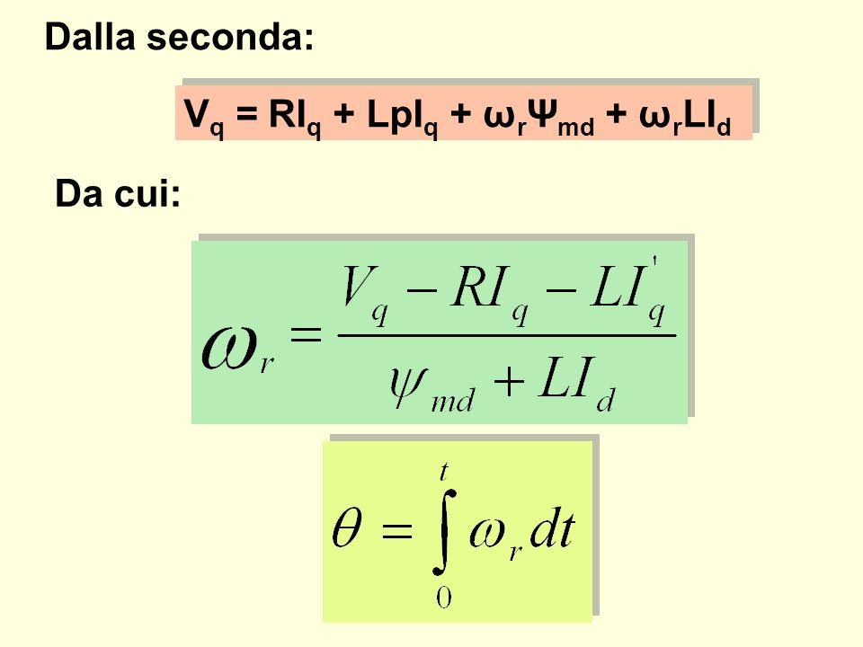 Dalla seconda: Vq = RIq + LpIq + ωrΨmd + ωrLId Da cui: