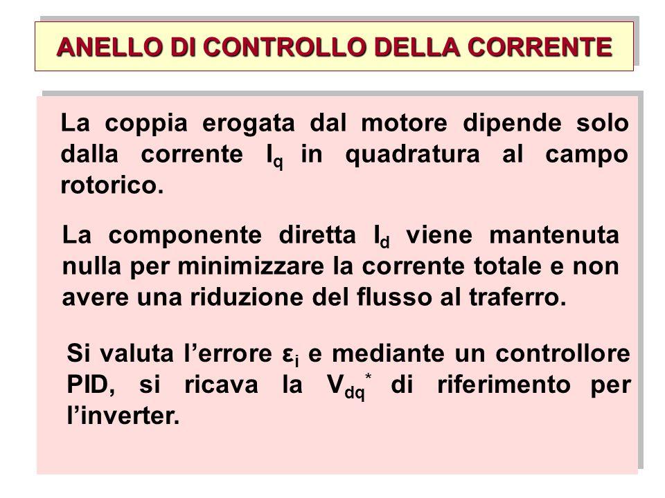ANELLO DI CONTROLLO DELLA CORRENTE