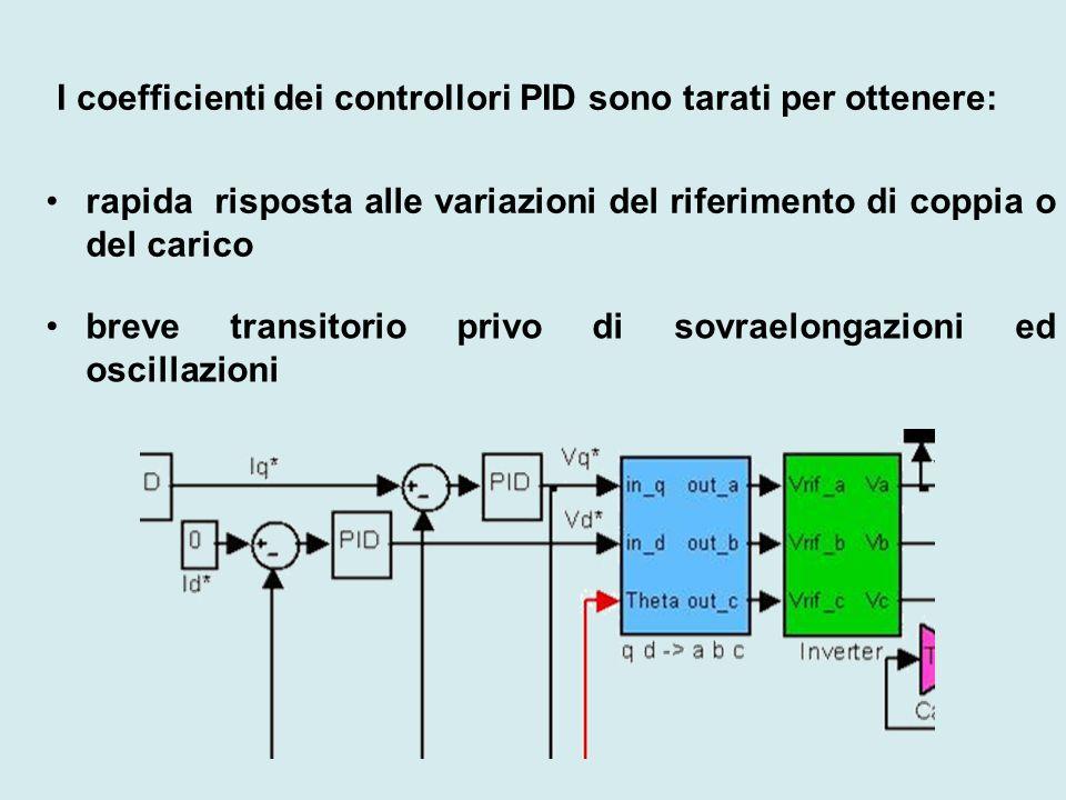 I coefficienti dei controllori PID sono tarati per ottenere:
