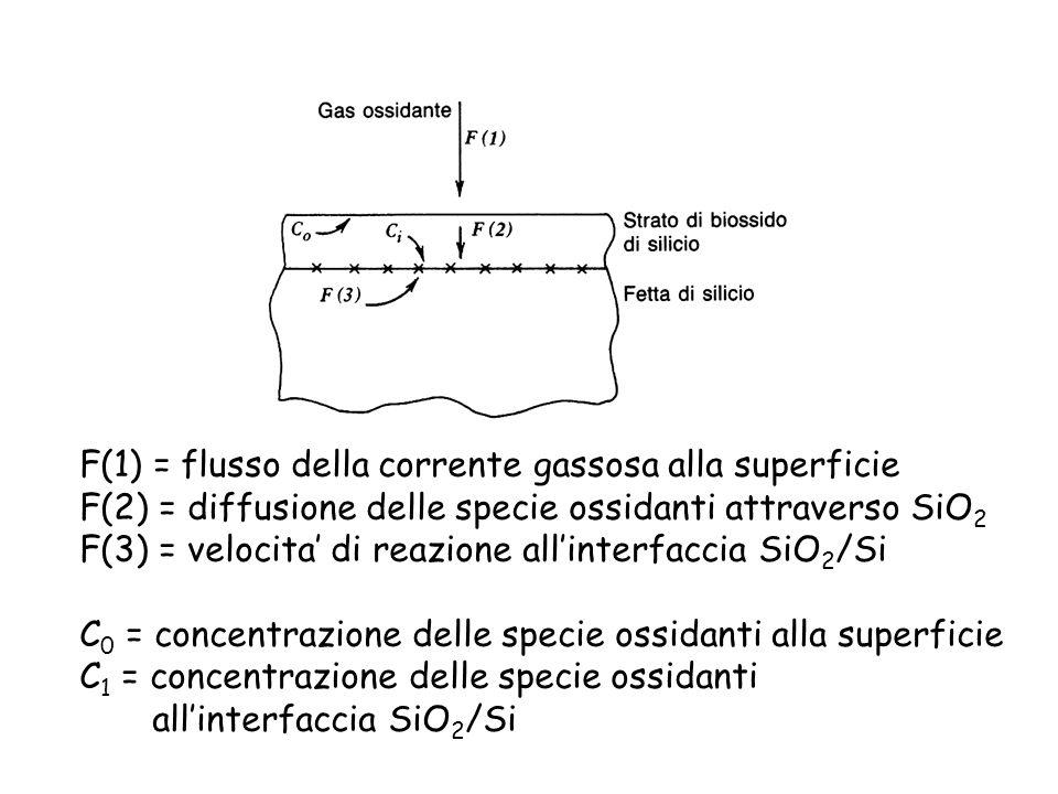 F(1) = flusso della corrente gassosa alla superficie
