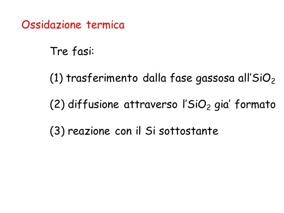 Ossidazione termica Tre fasi: (1) trasferimento dalla fase gassosa all'SiO2. (2) diffusione attraverso l'SiO2 gia' formato.