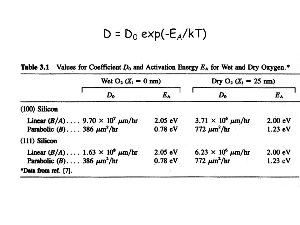 D = D0 exp(-EA/kT)