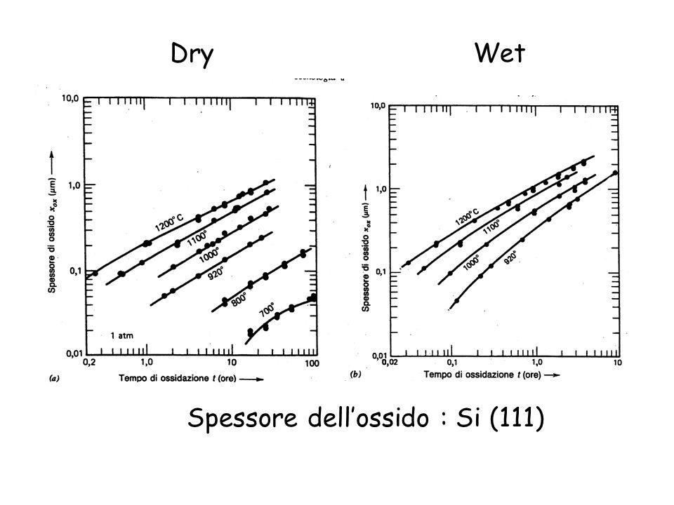 Dry Wet Spessore dell'ossido : Si (111)