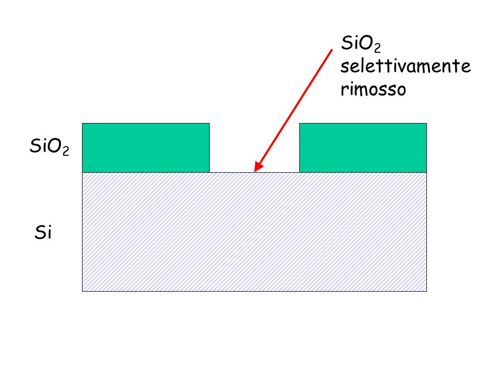 SiO2 selettivamente rimosso SiO2 Si