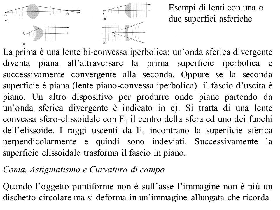 Esempi di lenti con una o due superfici asferiche
