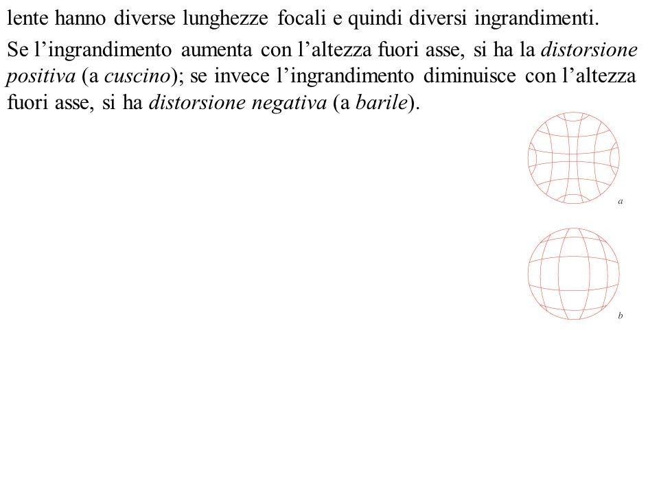 lente hanno diverse lunghezze focali e quindi diversi ingrandimenti.