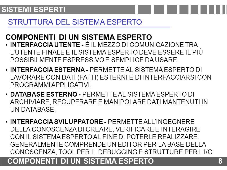 STRUTTURA DEL SISTEMA ESPERTO
