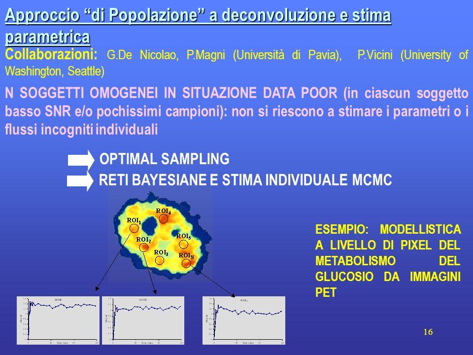 Approccio di Popolazione a deconvoluzione e stima parametrica