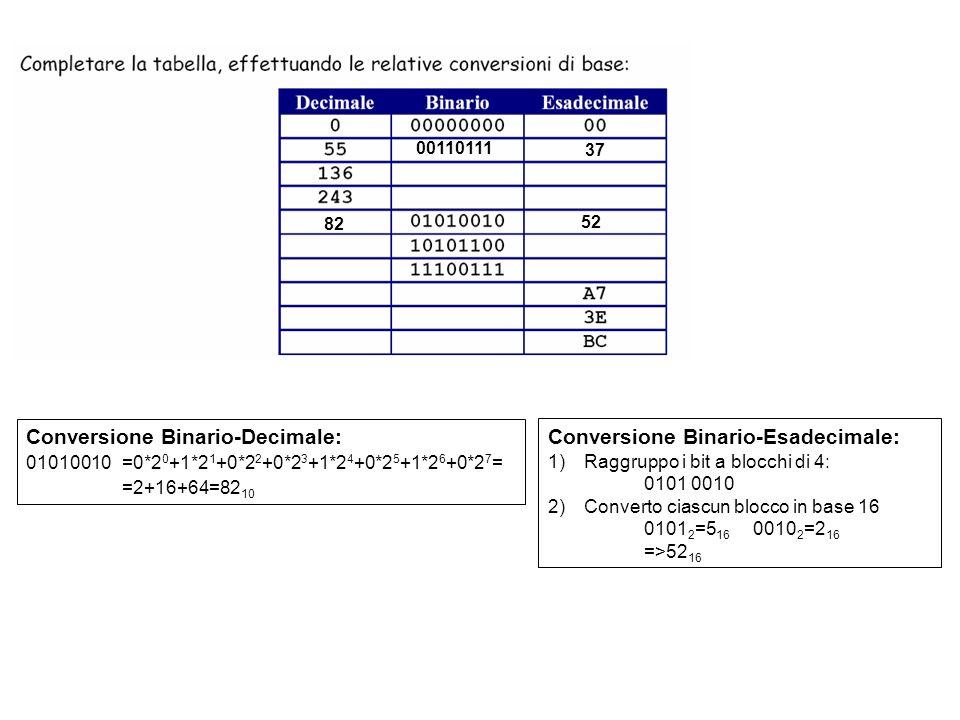 00110111 37 82 52 Conversione Binario-Decimale: