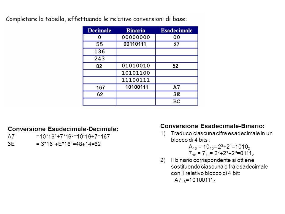 00110111 37 82 52 167 10100111 62 Conversione Esadecimale-Binario: