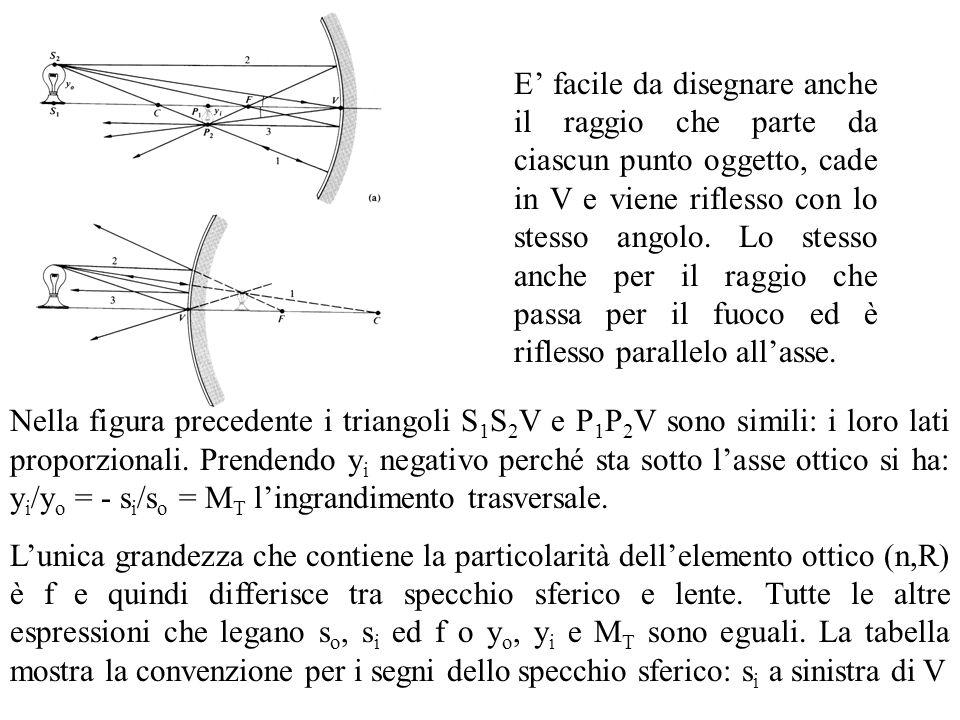 E' facile da disegnare anche il raggio che parte da ciascun punto oggetto, cade in V e viene riflesso con lo stesso angolo. Lo stesso anche per il raggio che passa per il fuoco ed è riflesso parallelo all'asse.