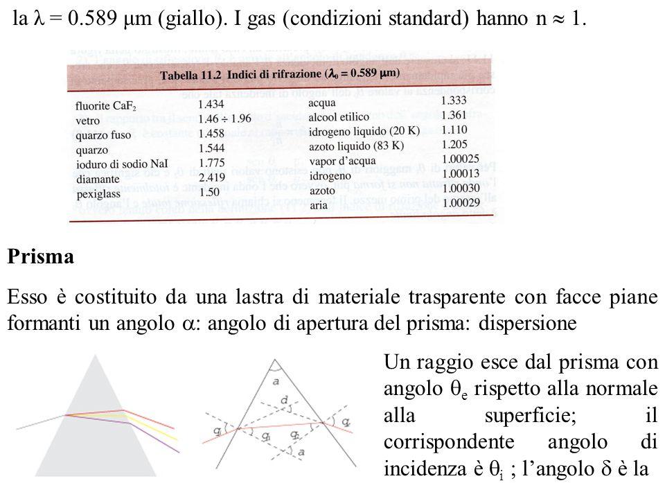 la λ = 0.589 μm (giallo). I gas (condizioni standard) hanno n  1.