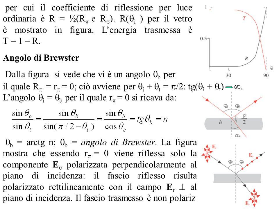 per cui il coefficiente di riflessione per luce ordinaria è R = ½(R e R). R(i ) per il vetro è mostrato in figura. L'energia trasmessa è T = 1 – R.