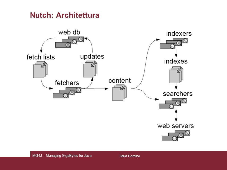 Nutch: Architettura MG4J -- Managing GigaBytes for Java Ilaria Bordino