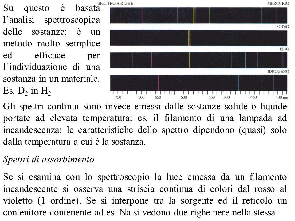 Su questo è basata l'analisi spettroscopica delle sostanze: è un metodo molto semplice ed efficace per l'individuazione di una sostanza in un materiale. Es. D2 in H2