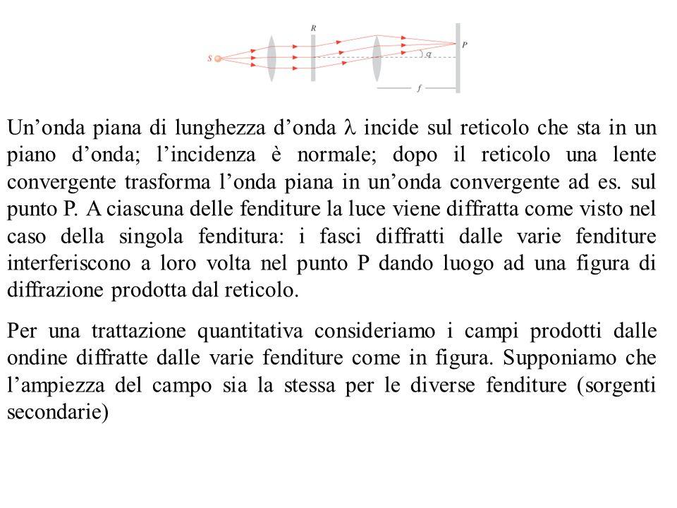 Un'onda piana di lunghezza d'onda  incide sul reticolo che sta in un piano d'onda; l'incidenza è normale; dopo il reticolo una lente convergente trasforma l'onda piana in un'onda convergente ad es. sul punto P. A ciascuna delle fenditure la luce viene diffratta come visto nel caso della singola fenditura: i fasci diffratti dalle varie fenditure interferiscono a loro volta nel punto P dando luogo ad una figura di diffrazione prodotta dal reticolo.