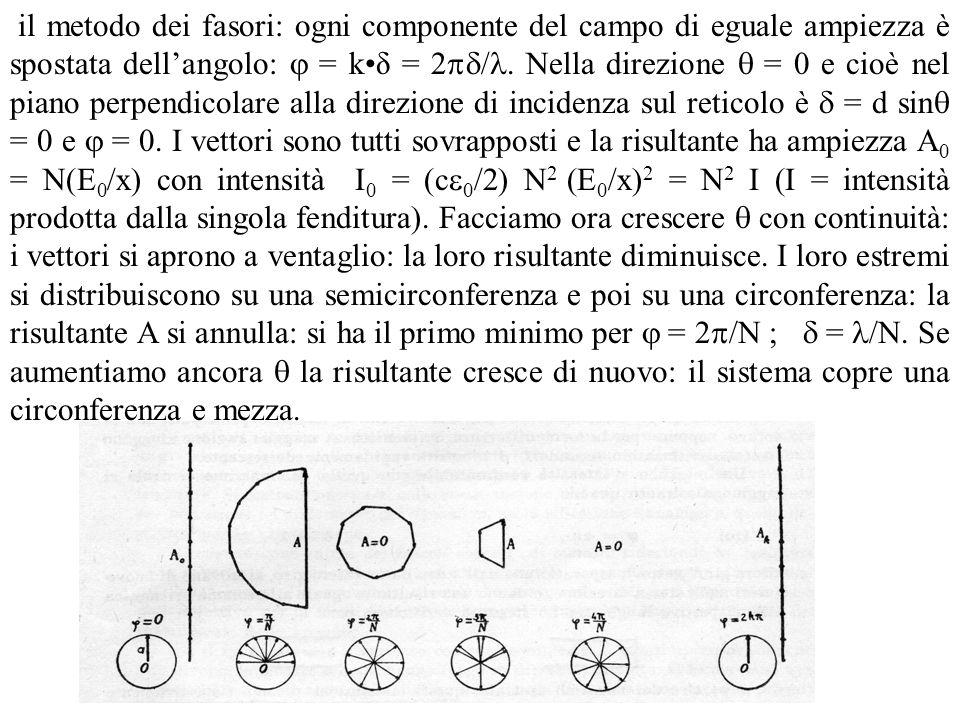 il metodo dei fasori: ogni componente del campo di eguale ampiezza è spostata dell'angolo:  = k•δ = 2/.