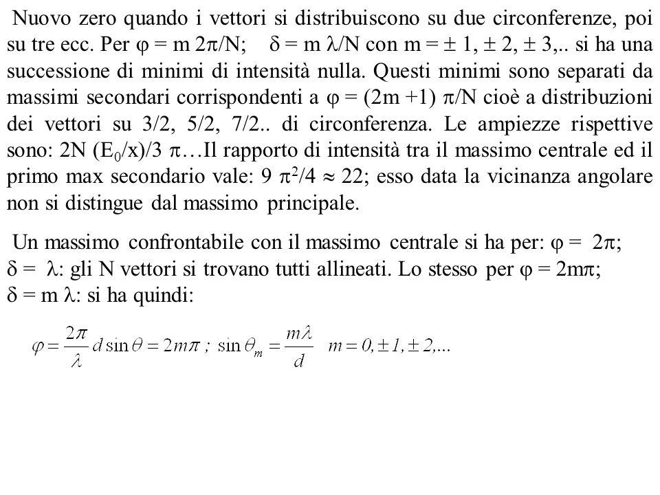 Nuovo zero quando i vettori si distribuiscono su due circonferenze, poi su tre ecc. Per  = m 2/N;  = m /N con m =  1,  2,  3,.. si ha una successione di minimi di intensità nulla. Questi minimi sono separati da massimi secondari corrispondenti a  = (2m +1) /N cioè a distribuzioni dei vettori su 3/2, 5/2, 7/2.. di circonferenza. Le ampiezze rispettive sono: 2N (E0/x)/3 …Il rapporto di intensità tra il massimo centrale ed il primo max secondario vale: 9 2/4  22; esso data la vicinanza angolare non si distingue dal massimo principale.