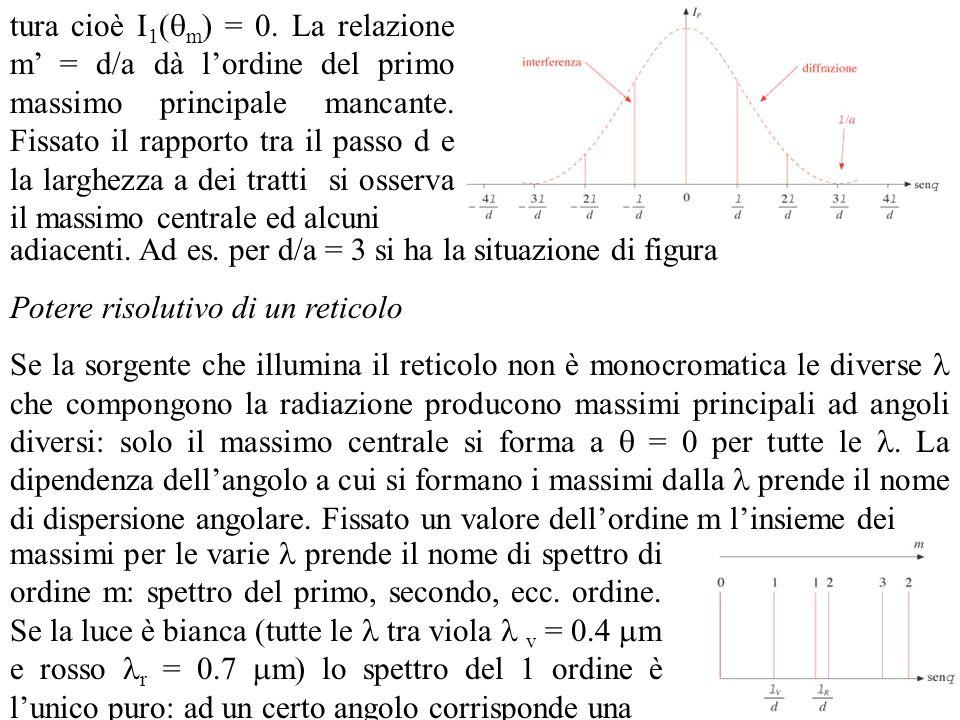tura cioè I1(m) = 0. La relazione m' = d/a dà l'ordine del primo massimo principale mancante. Fissato il rapporto tra il passo d e la larghezza a dei tratti si osserva il massimo centrale ed alcuni