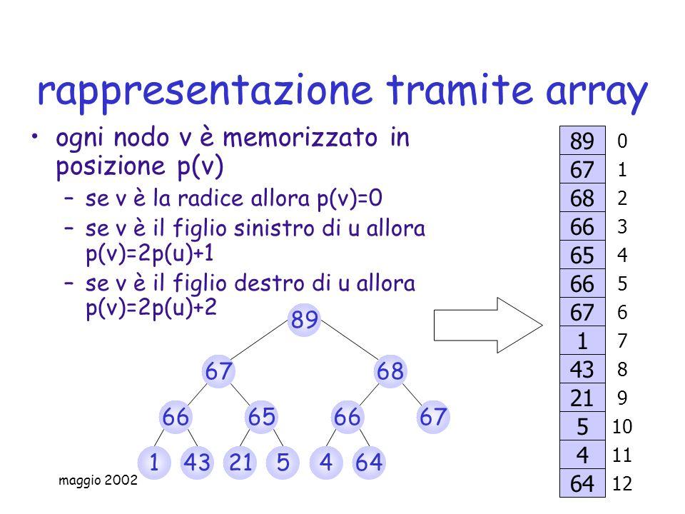 rappresentazione tramite array