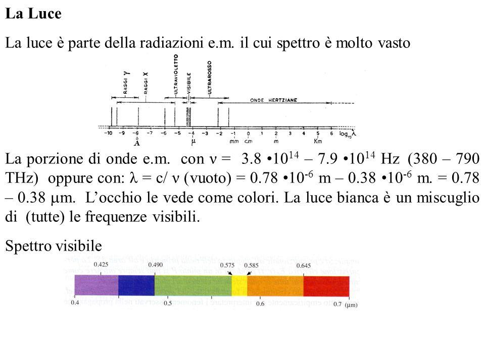 La Luce La luce è parte della radiazioni e.m. il cui spettro è molto vasto.