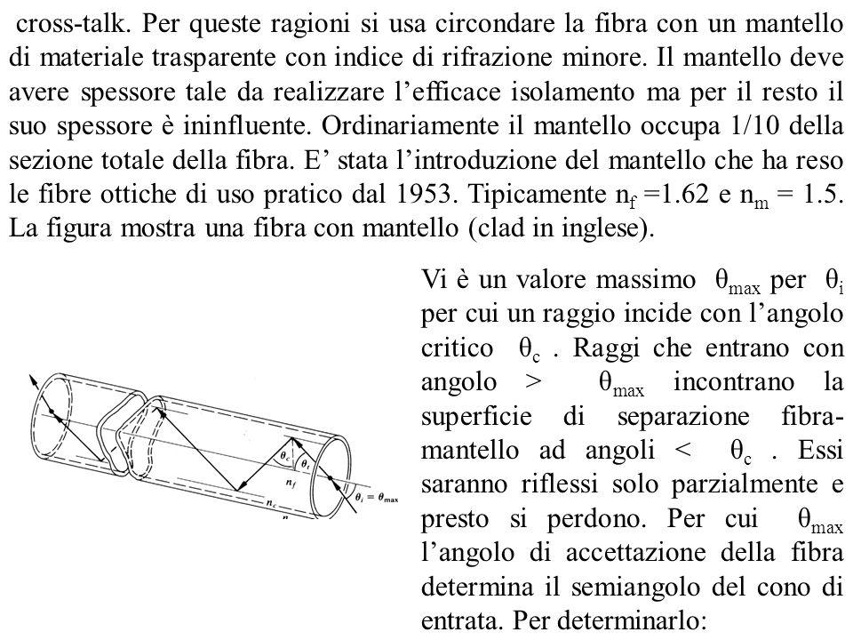 cross-talk. Per queste ragioni si usa circondare la fibra con un mantello di materiale trasparente con indice di rifrazione minore. Il mantello deve avere spessore tale da realizzare l'efficace isolamento ma per il resto il suo spessore è ininfluente. Ordinariamente il mantello occupa 1/10 della sezione totale della fibra. E' stata l'introduzione del mantello che ha reso le fibre ottiche di uso pratico dal 1953. Tipicamente nf =1.62 e nm = 1.5. La figura mostra una fibra con mantello (clad in inglese).