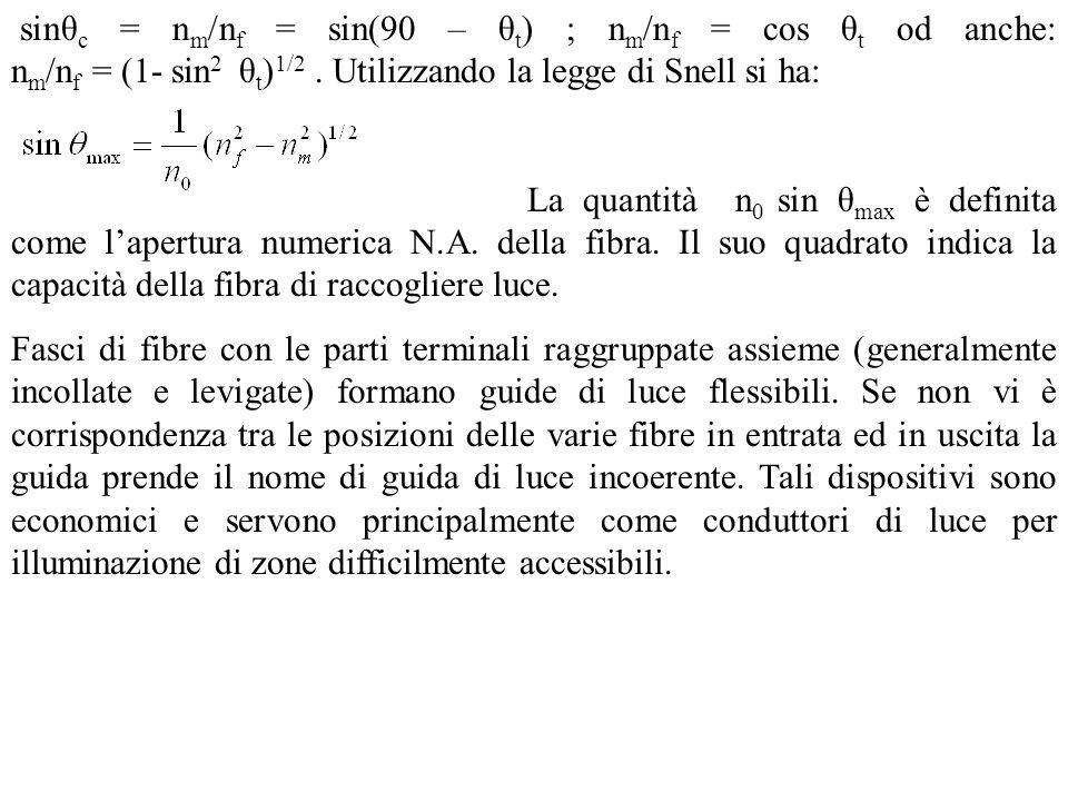 sinθc = nm/nf = sin(90 – θt) ; nm/nf = cos θt od anche: nm/nf = (1- sin2 θt)1/2 . Utilizzando la legge di Snell si ha:
