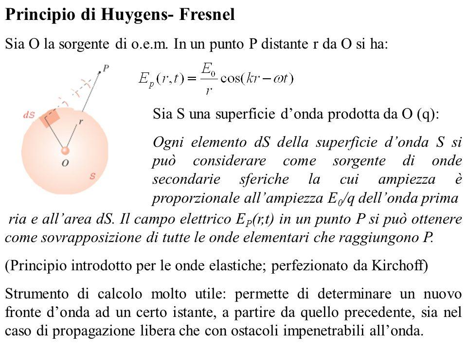 Principio di Huygens- Fresnel