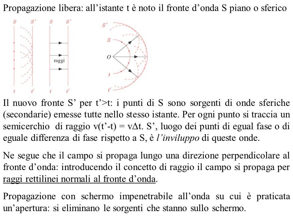 Propagazione libera: all'istante t è noto il fronte d'onda S piano o sferico