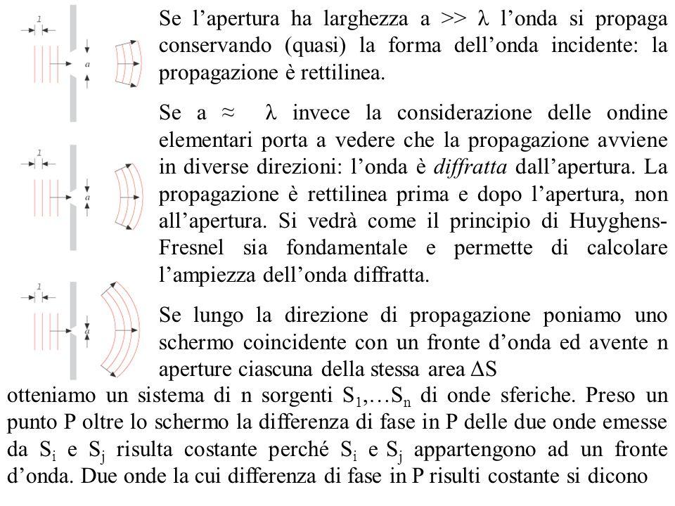 Se l'apertura ha larghezza a >> λ l'onda si propaga conservando (quasi) la forma dell'onda incidente: la propagazione è rettilinea.