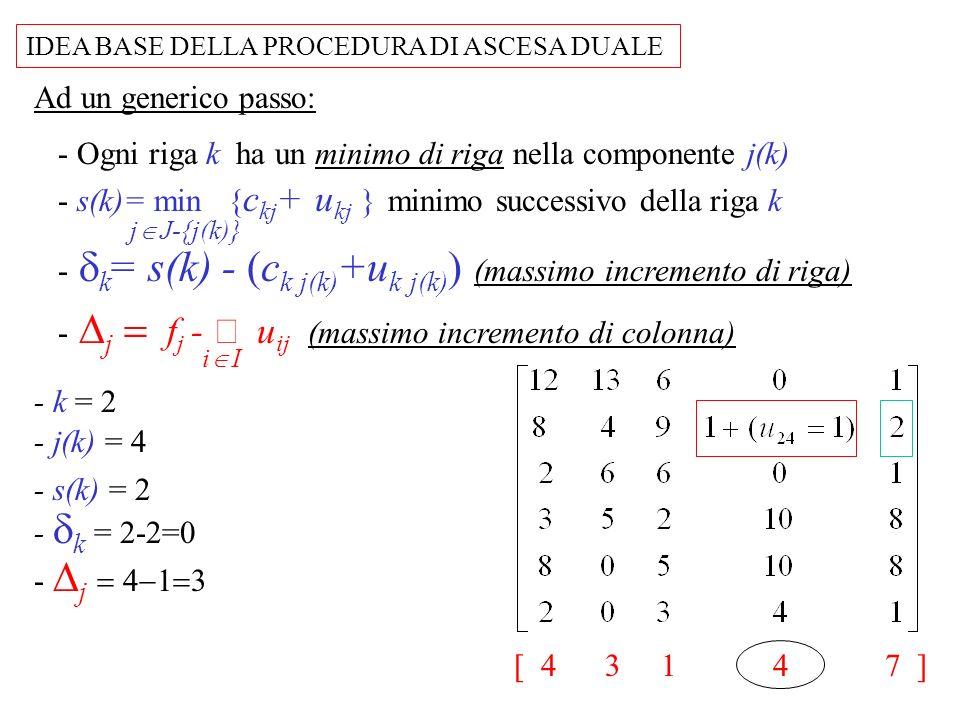 - Ogni riga k ha un minimo di riga nella componente j(k)