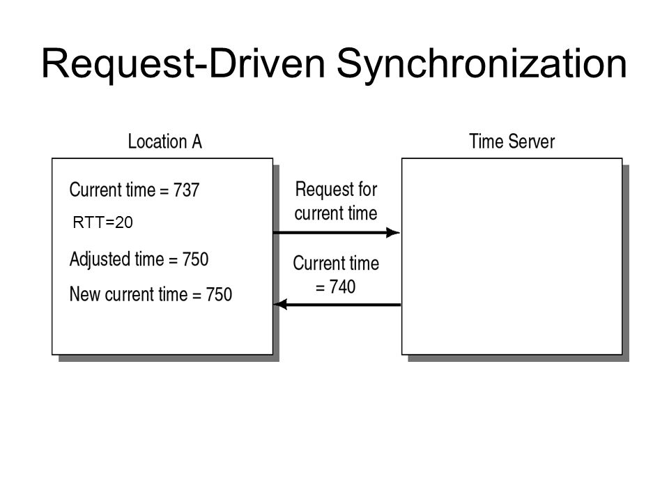Request-Driven Synchronization