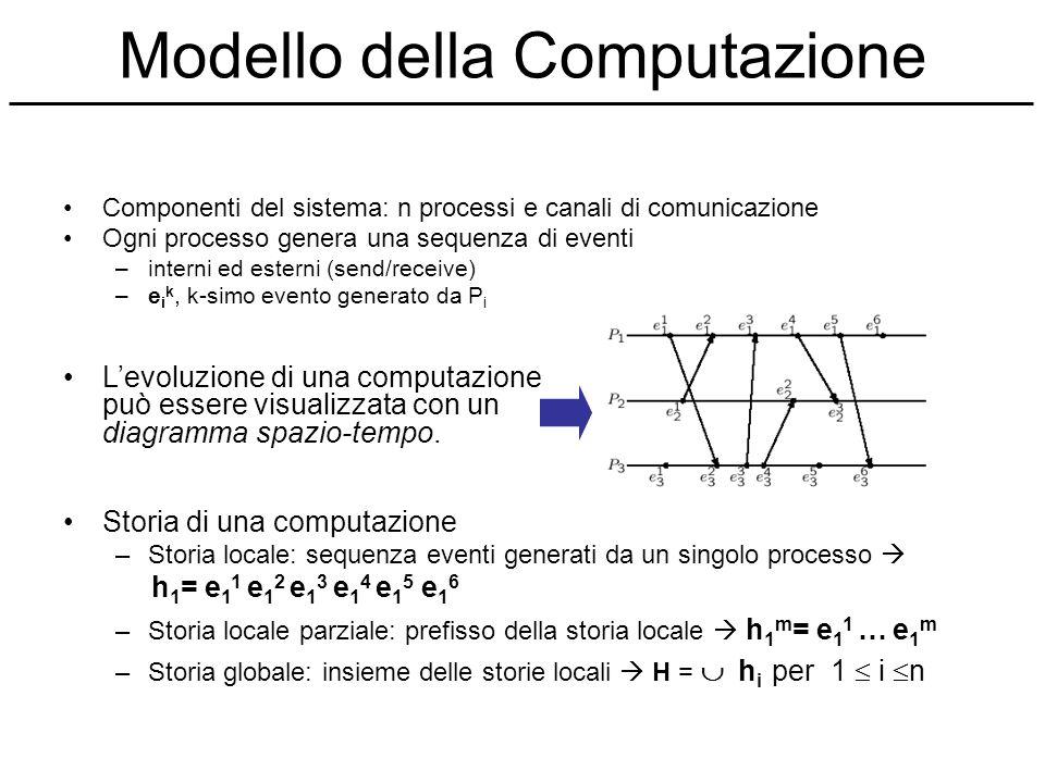 Modello della Computazione