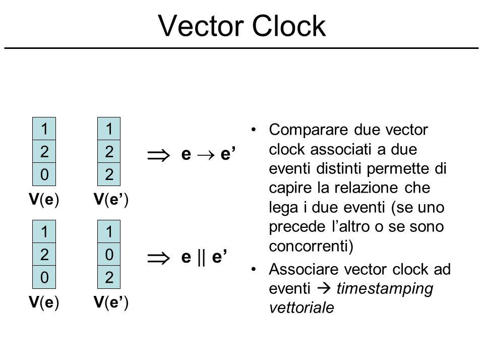 Vector Clock   e  e' e || e' 1 1