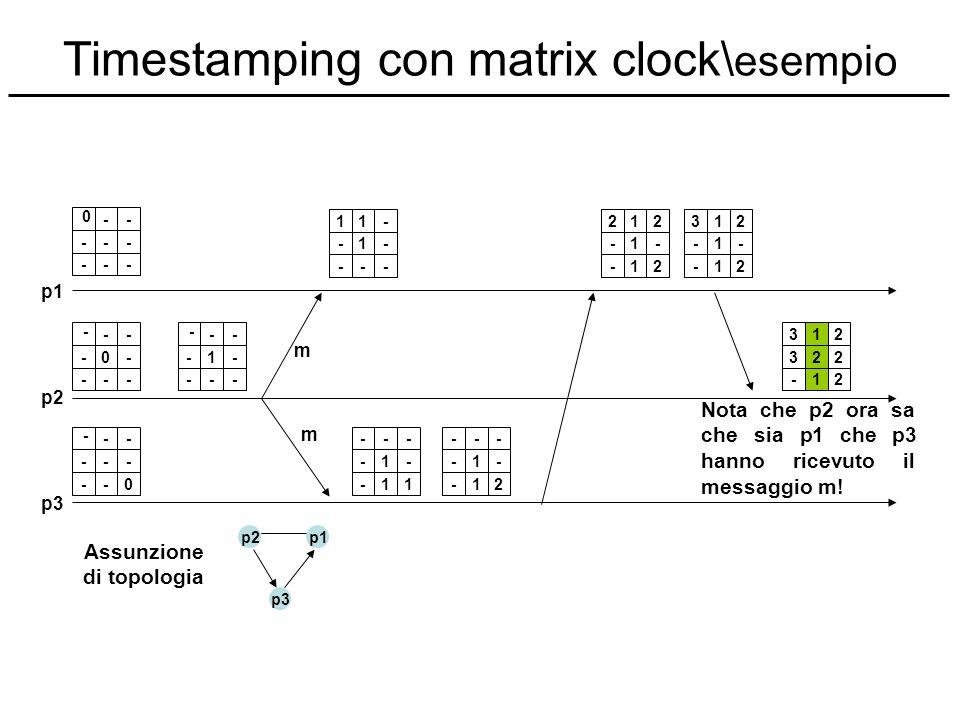 Timestamping con matrix clock\esempio
