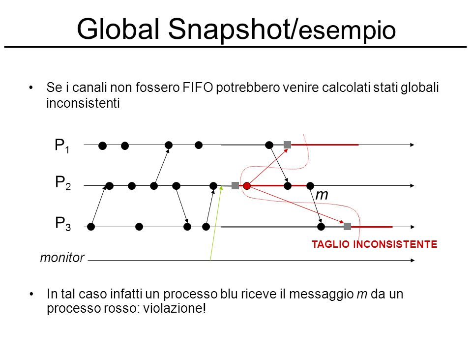 Global Snapshot/esempio