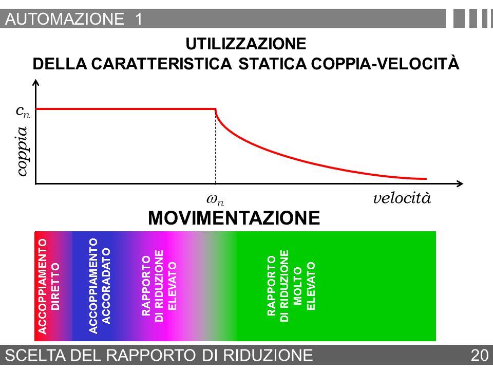 DELLA CARATTERISTICA STATICA COPPIA-VELOCITÀ