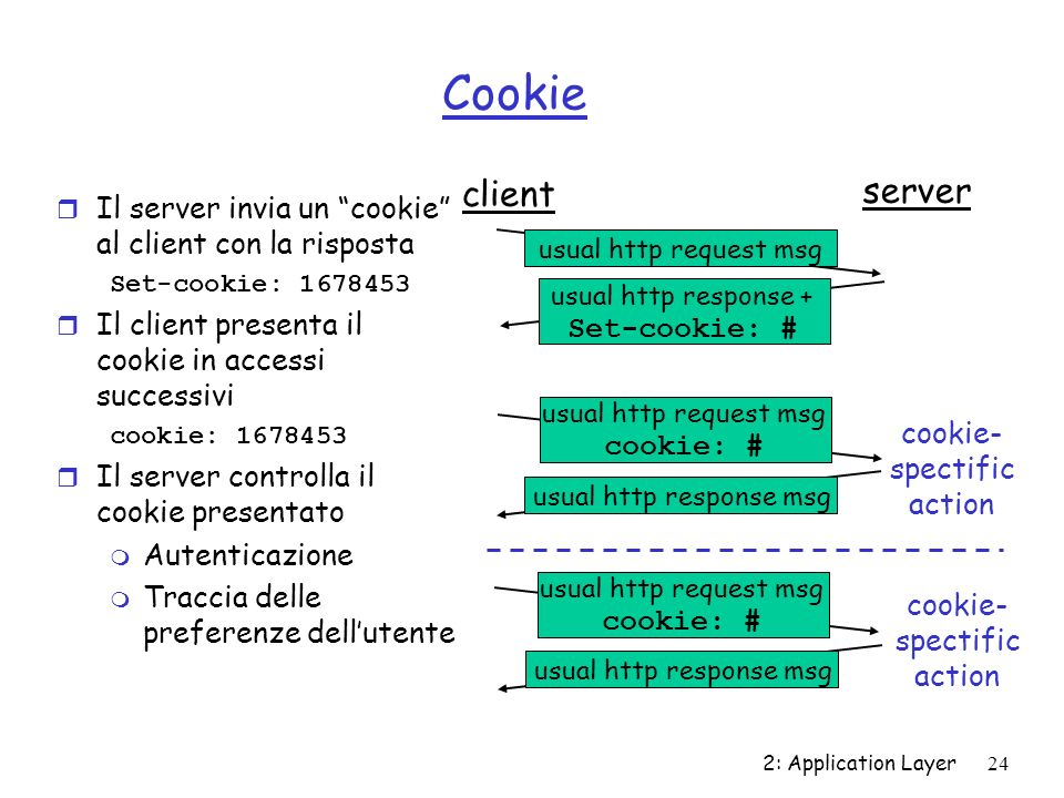 Cookieclient. server. Il server invia un cookie al client con la risposta. Set-cookie: 1678453. Il client presenta il cookie in accessi successivi.