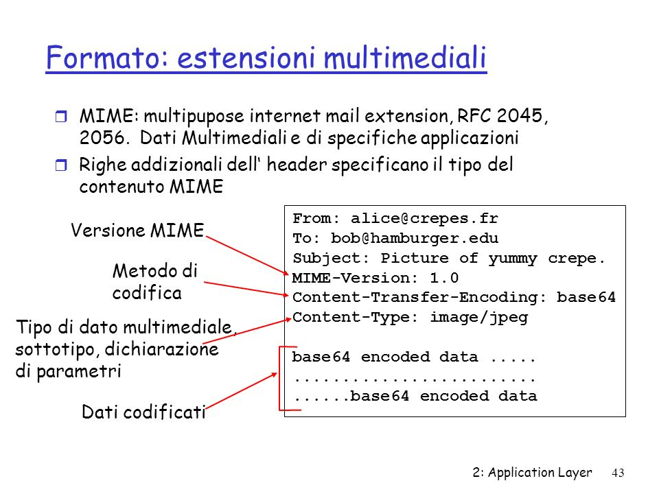 Formato: estensioni multimediali