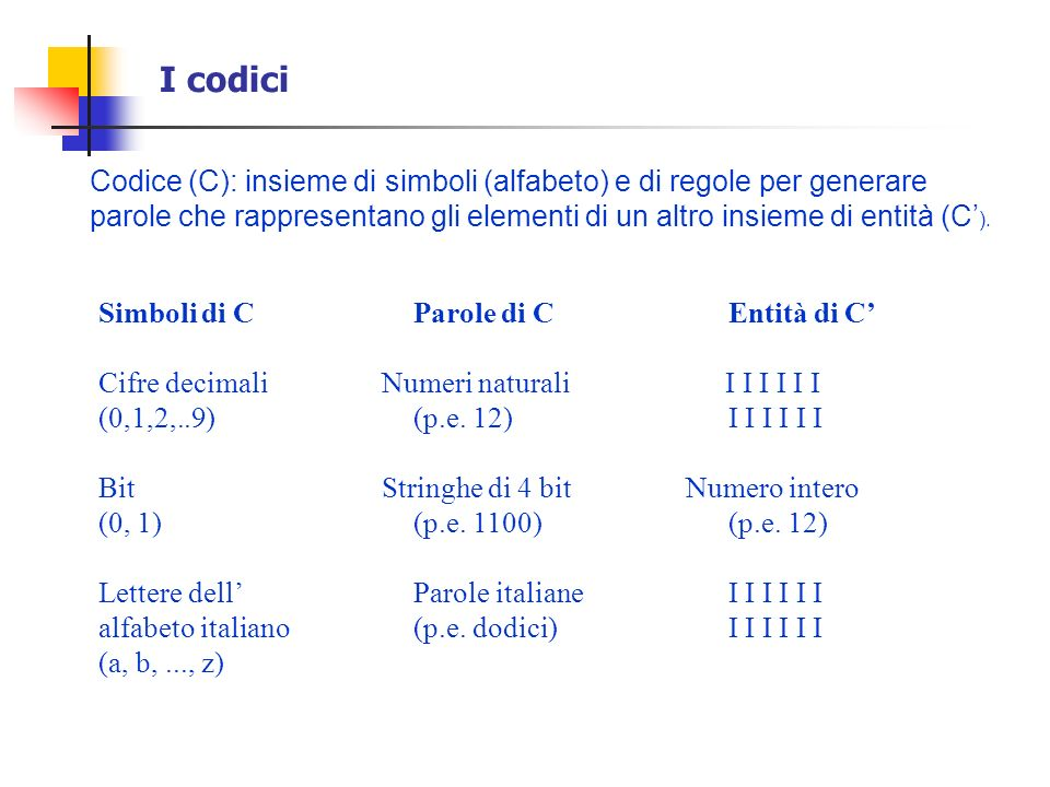 I codici Codice (C): insieme di simboli (alfabeto) e di regole per generare.