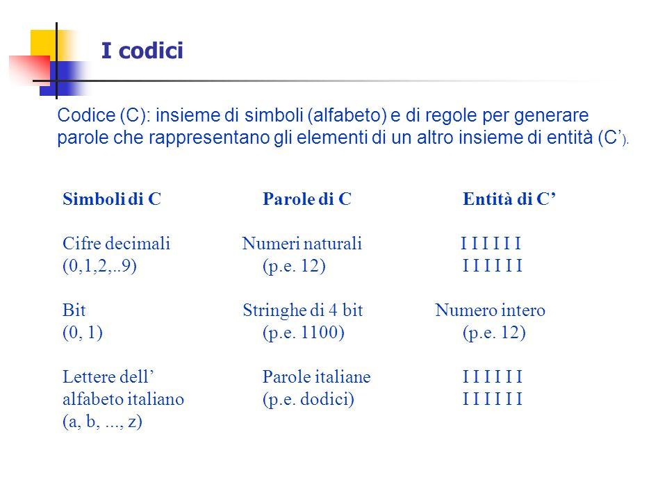 I codiciCodice (C): insieme di simboli (alfabeto) e di regole per generare.